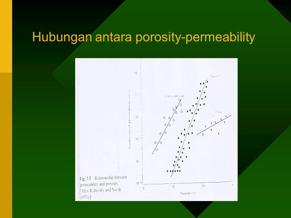 Hubungan antara porosity-permeability