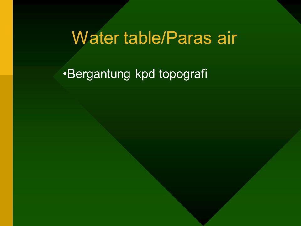 Water table/Paras air Bergantung kpd topografi