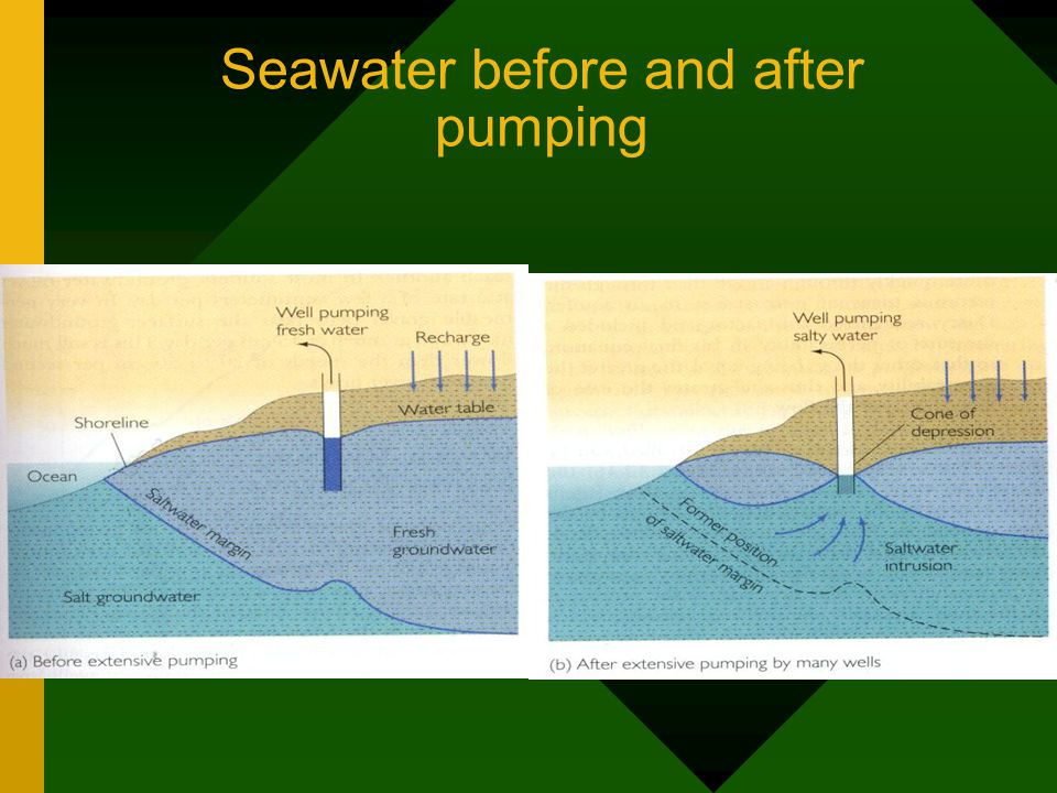Seawater before and after pumping