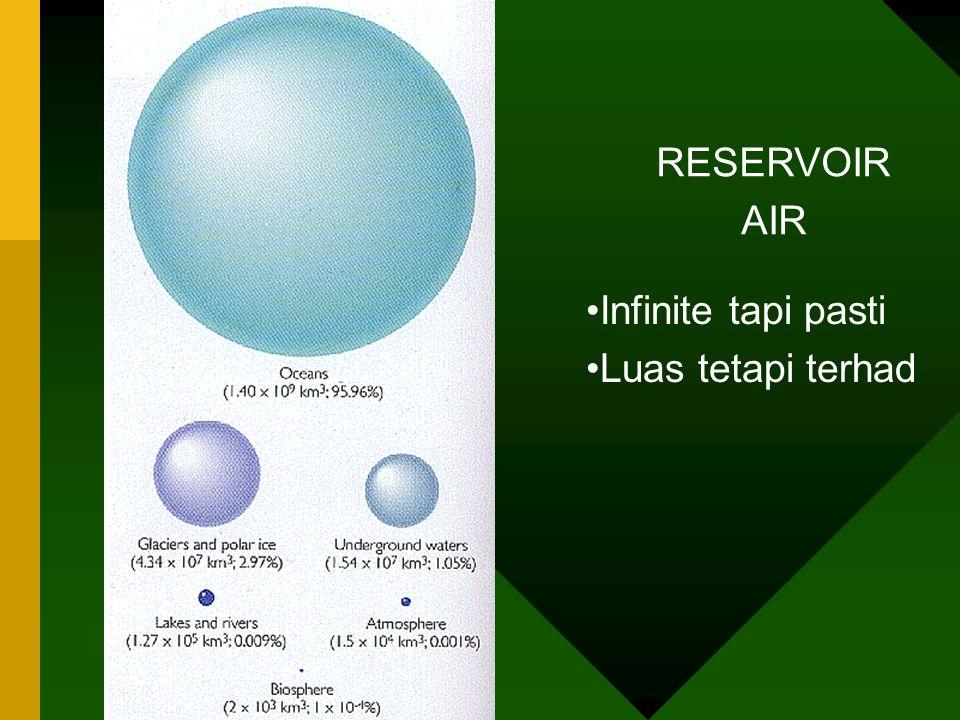 RESERVOIR AIR Infinite tapi pasti Luas tetapi terhad