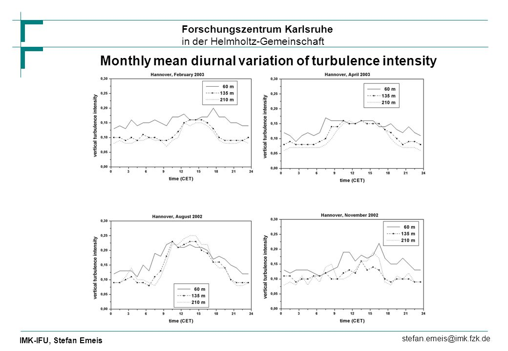 Monthly mean diurnal variation of turbulence intensity