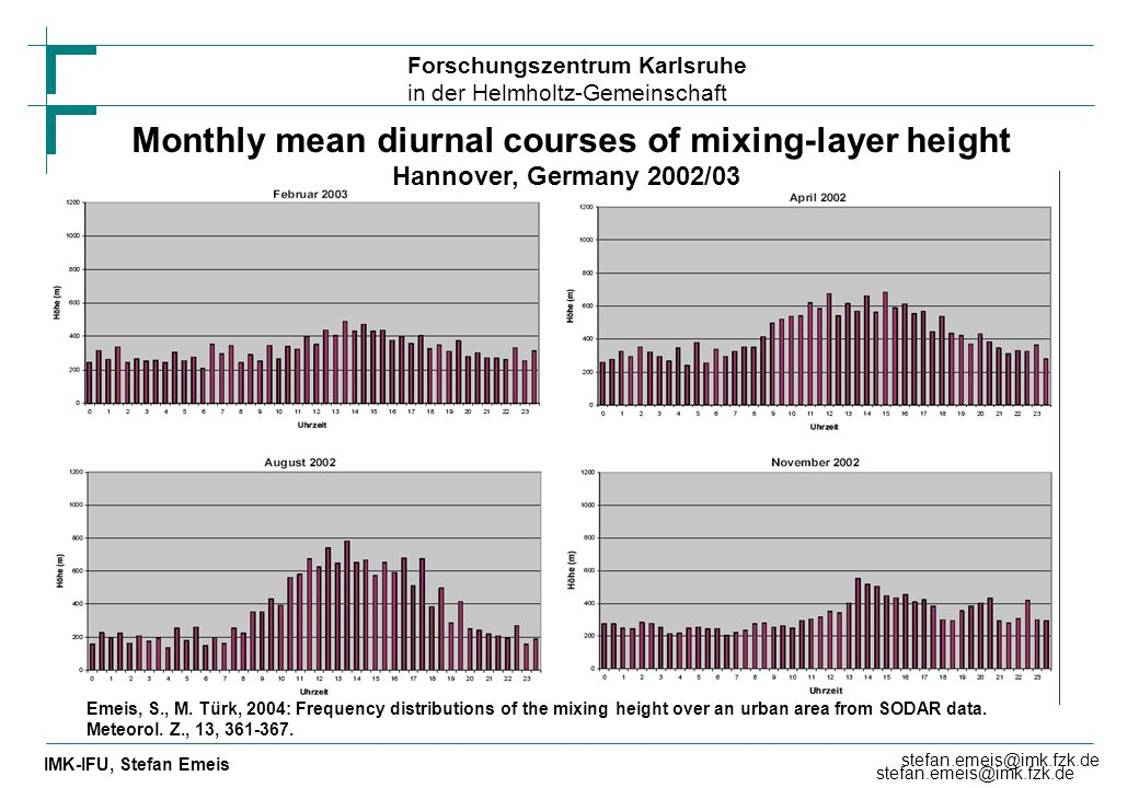 Monthly mean diurnal courses of mixing-layer height