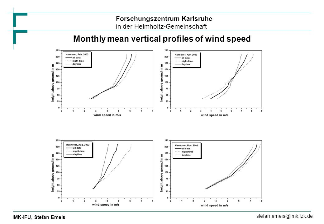 Monthly mean vertical profiles of wind speed