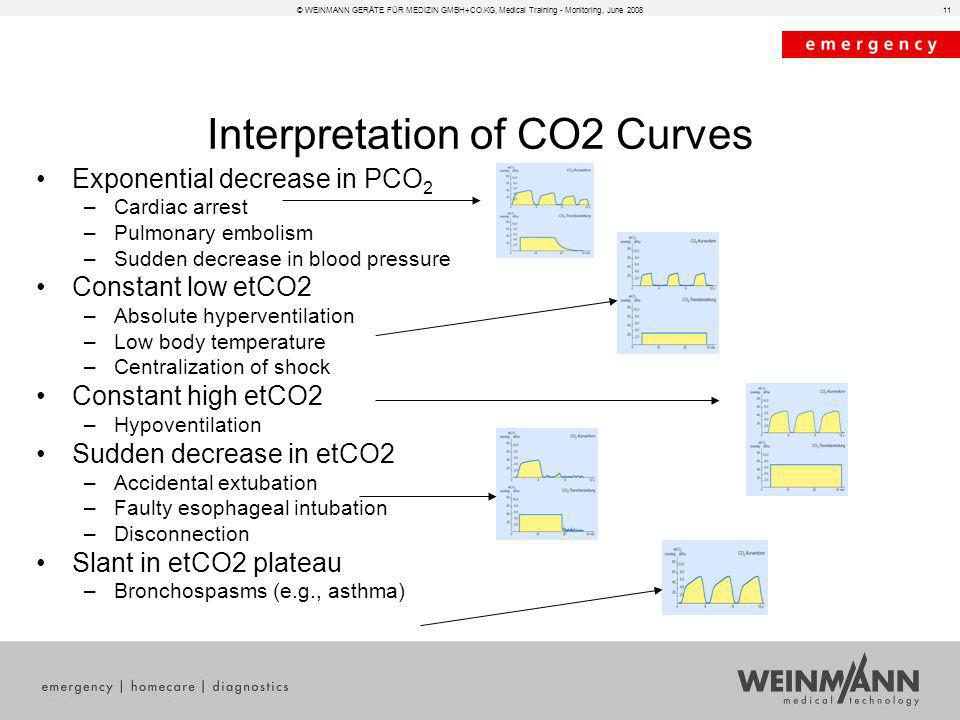 Interpretation of CO2 Curves