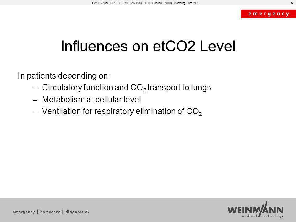 Influences on etCO2 Level