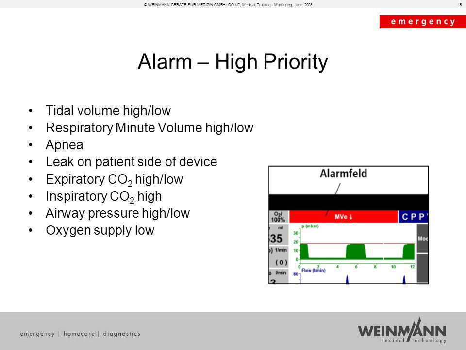 Alarm – High Priority Tidal volume high/low