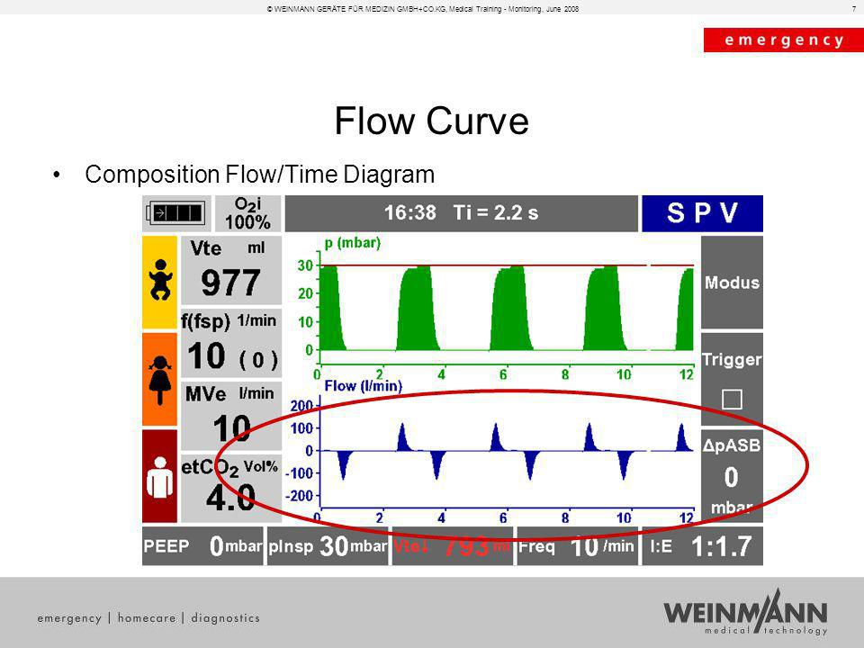 Flow Curve Composition Flow/Time Diagram