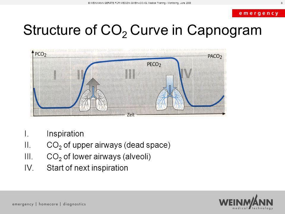 Structure of CO2 Curve in Capnogram