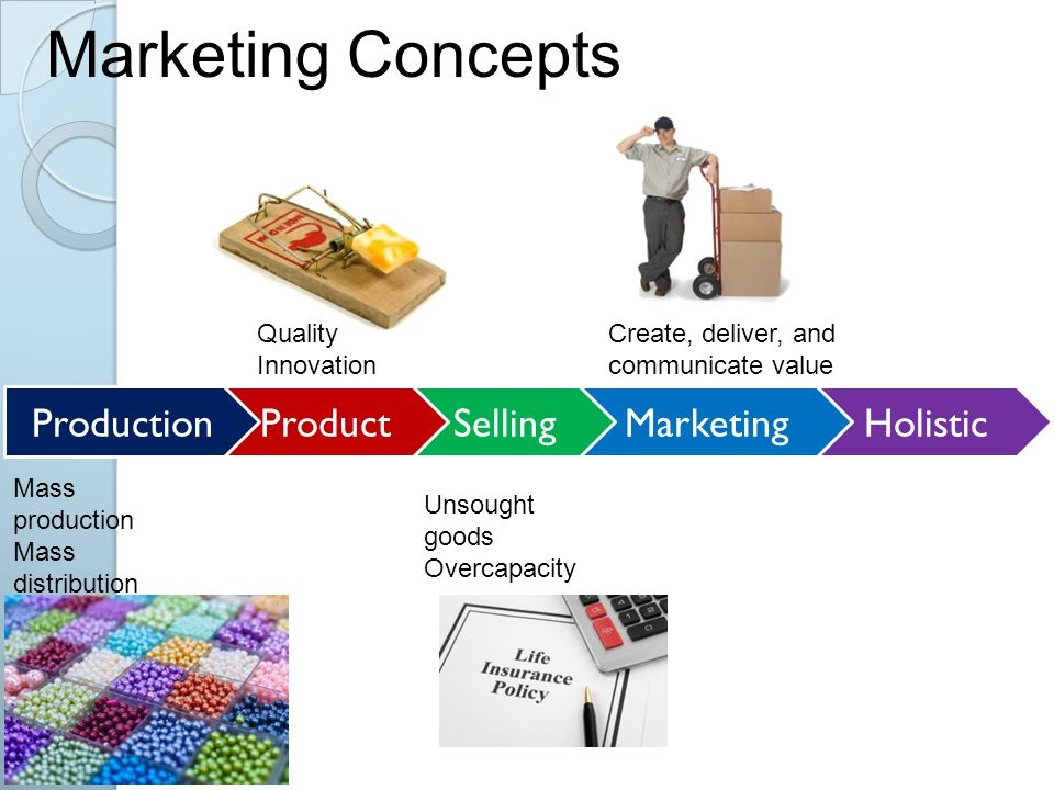 Marketing Concepts Production Product Selling Marketing Holistic
