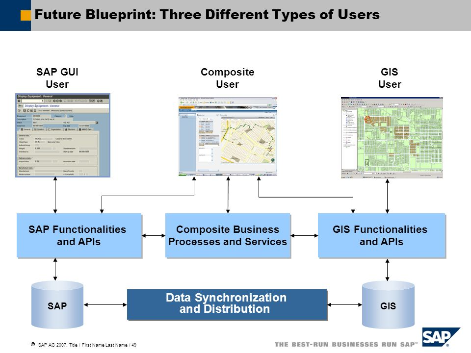 Future Blueprint: Three Different Types of Users