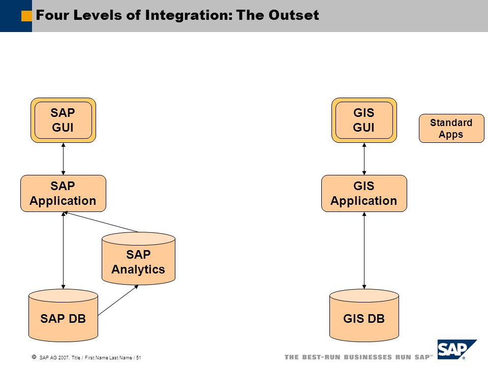Four Levels of Integration: The Outset
