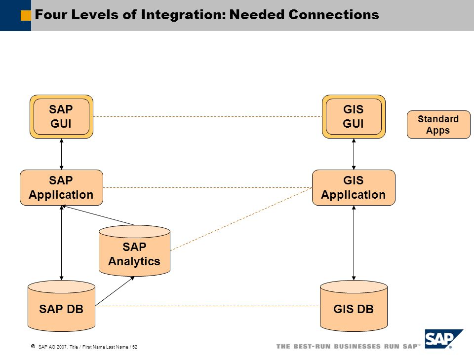 Four Levels of Integration: Needed Connections