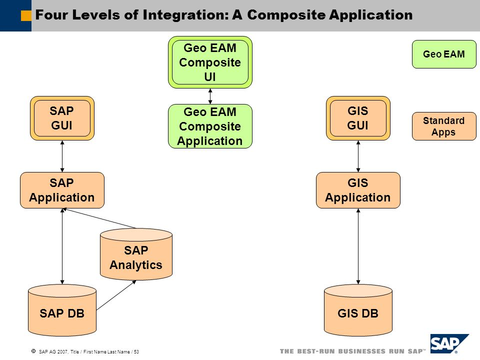 Four Levels of Integration: A Composite Application