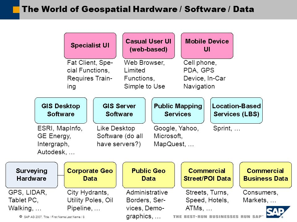 The World of Geospatial Hardware / Software / Data