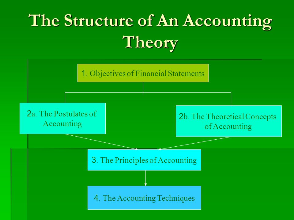 The Structure of An Accounting Theory