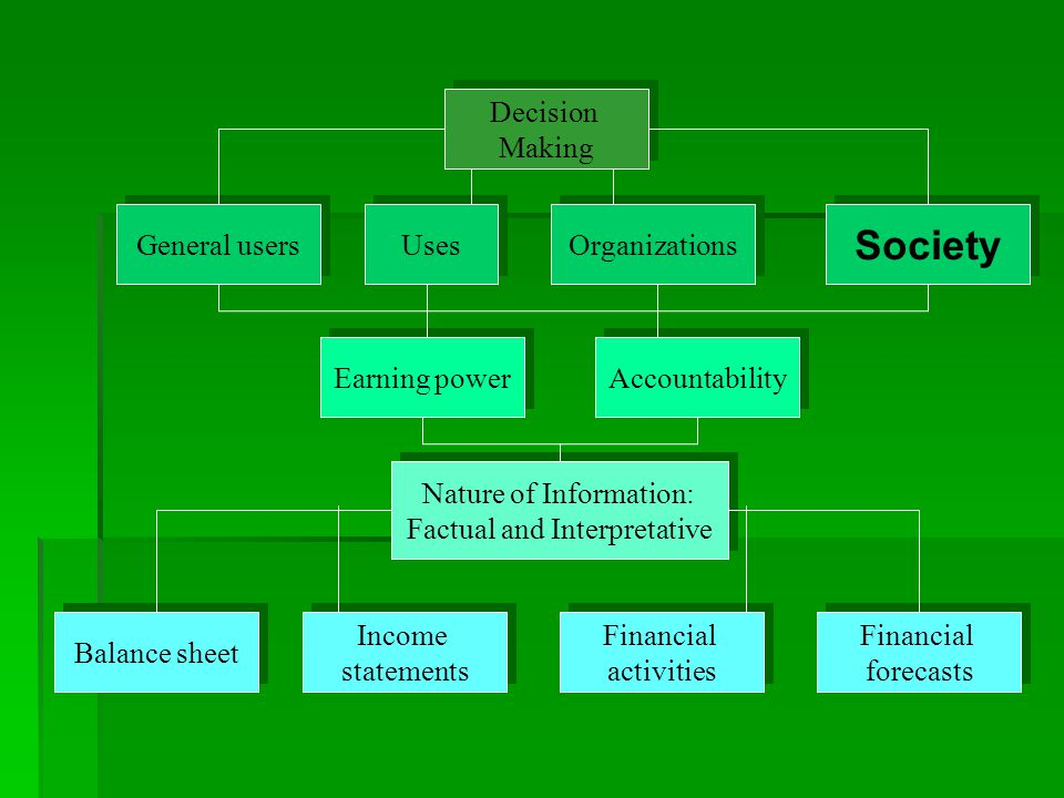 Society Decision Making General users Organizations Earning power
