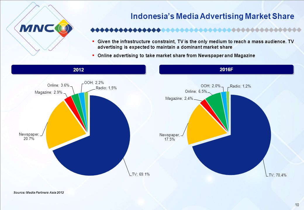 Indonesia's Media Advertising Market Share