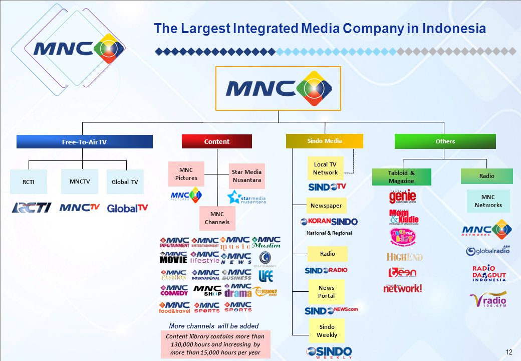 The Largest Integrated Media Company in Indonesia