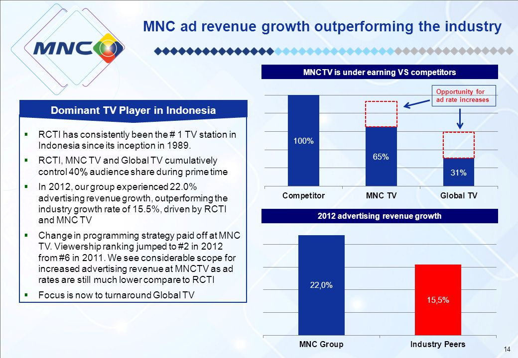 MNC ad revenue growth outperforming the industry