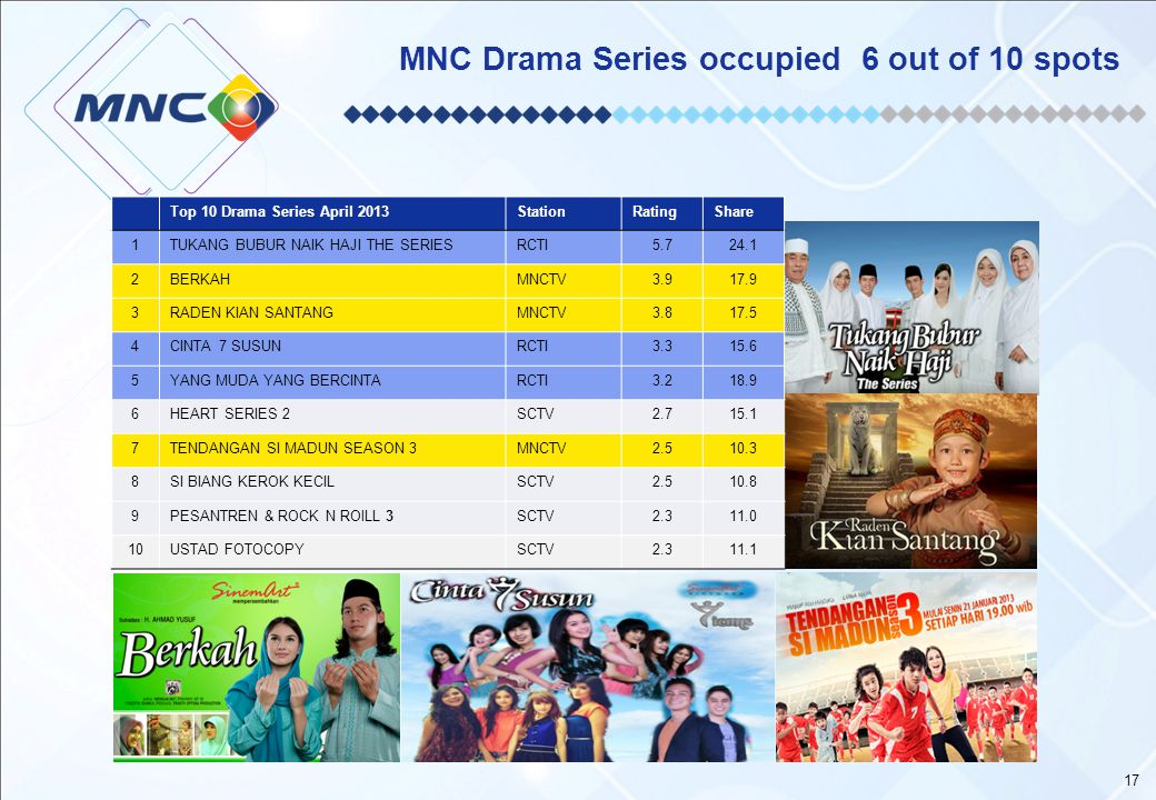 MNC Drama Series occupied 6 out of 10 spots