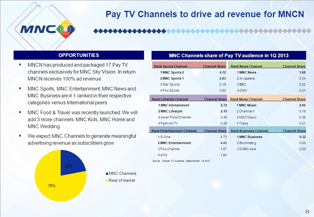 Pay TV Channels to drive ad revenue for MNCN