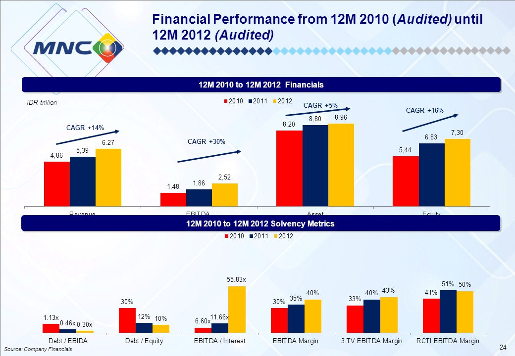 Financial Performance from 12M 2010 (Audited) until 12M 2012 (Audited)