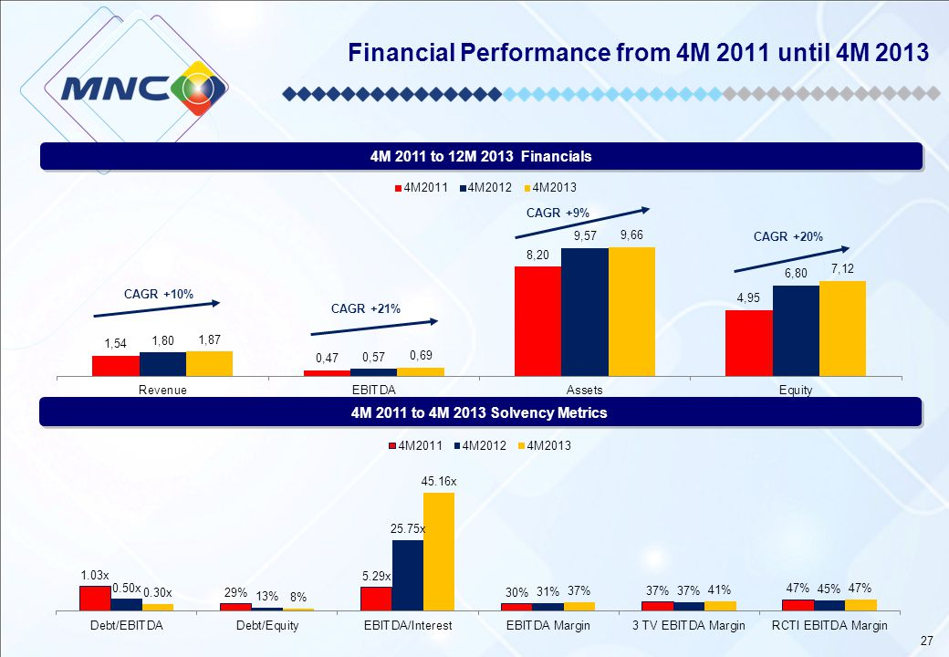 Financial Performance from 4M 2011 until 4M 2013