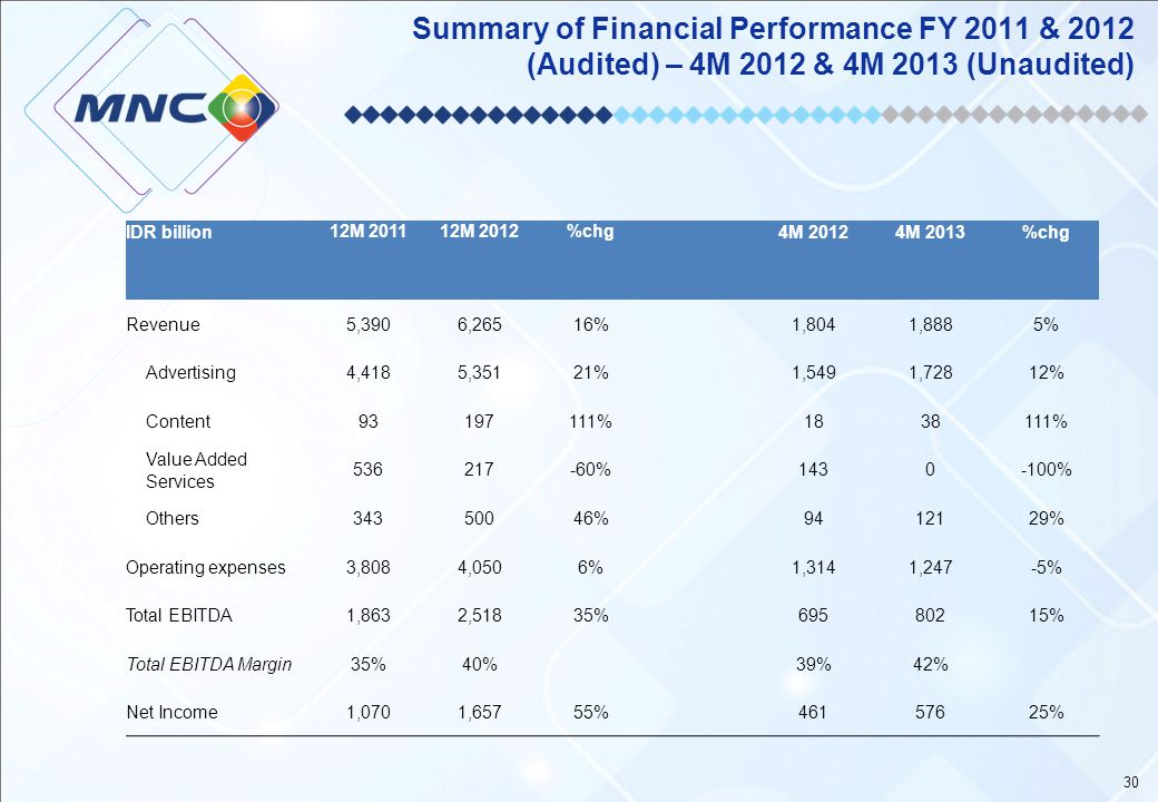 Summary of Financial Performance FY 2011 & 2012 (Audited) – 4M 2012 & 4M 2013 (Unaudited)