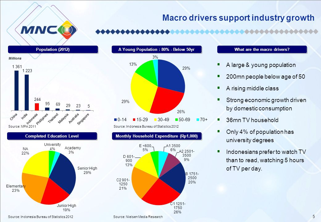 Macro drivers support industry growth
