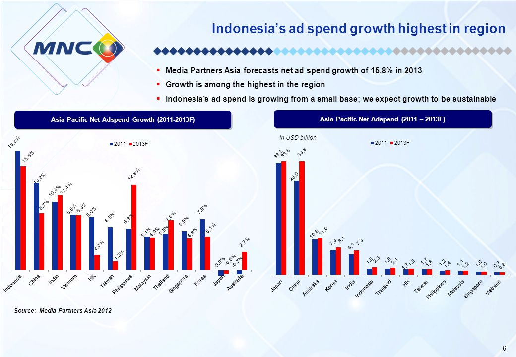 Indonesia's ad spend growth highest in region