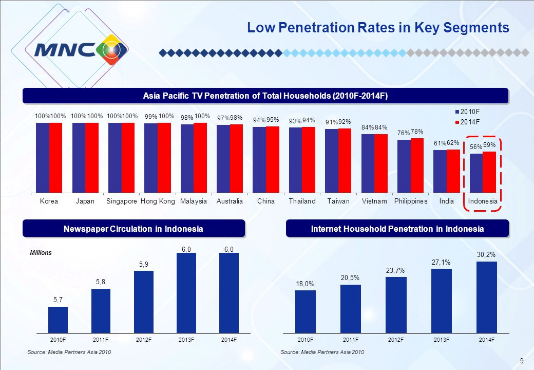 Low Penetration Rates in Key Segments