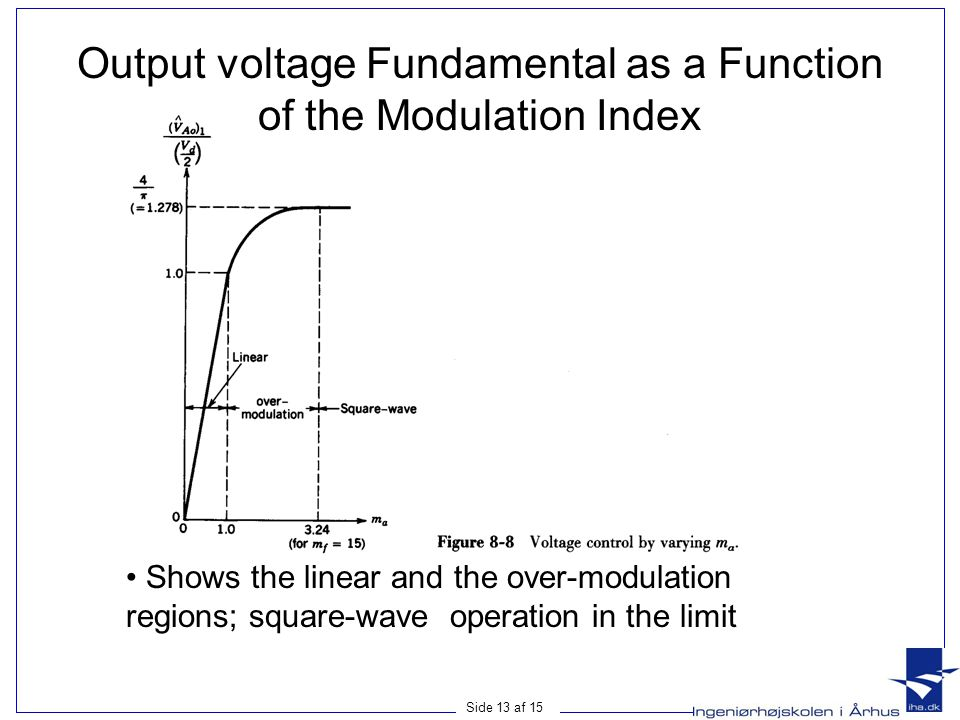 Output voltage Fundamental as a Function of the Modulation Index