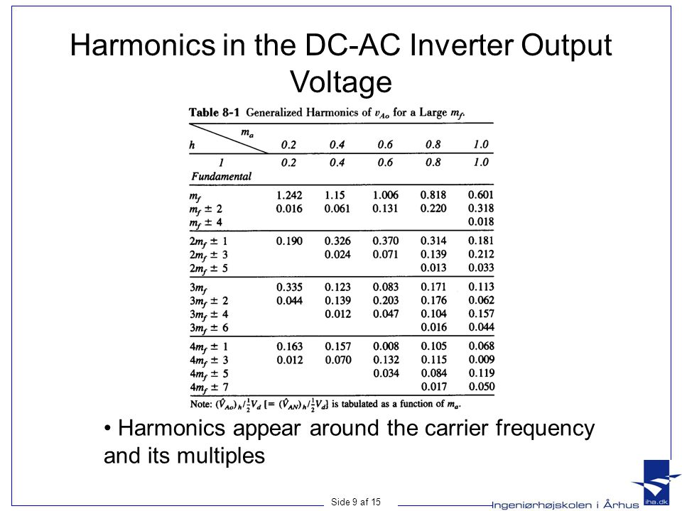 Harmonics in the DC-AC Inverter Output Voltage