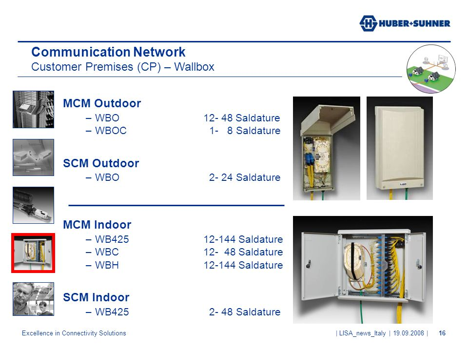Communication Network Customer Premises (CP) – Wallbox