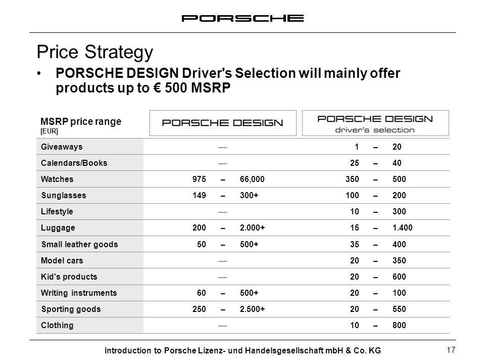 Price StrategyPORSCHE DESIGN Driver s Selection will mainly offer products up to € 500 MSRP. MSRP price range.