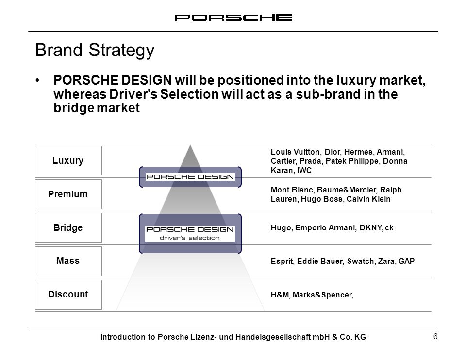 Brand Strategy PORSCHE DESIGN will be positioned into the luxury market, whereas Driver s Selection will act as a sub-brand in the bridge market.