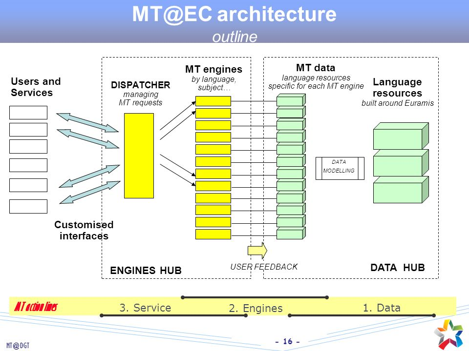 MT@EC architecture outline