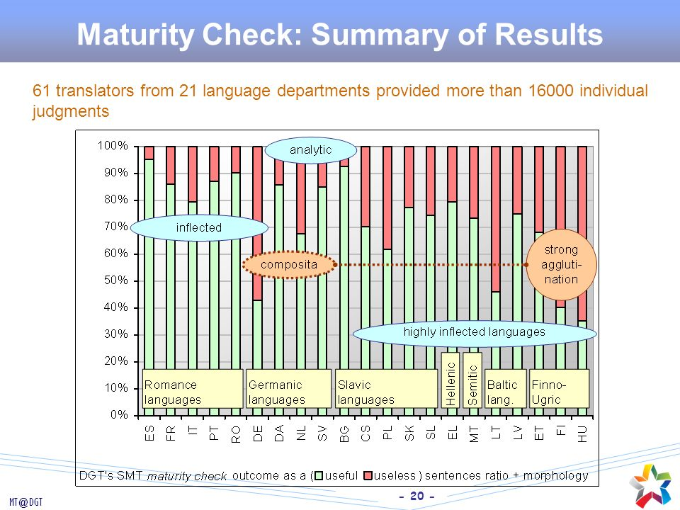 Maturity Check: Summary of Results