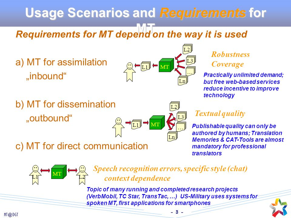 Usage Scenarios and Requirements for MT