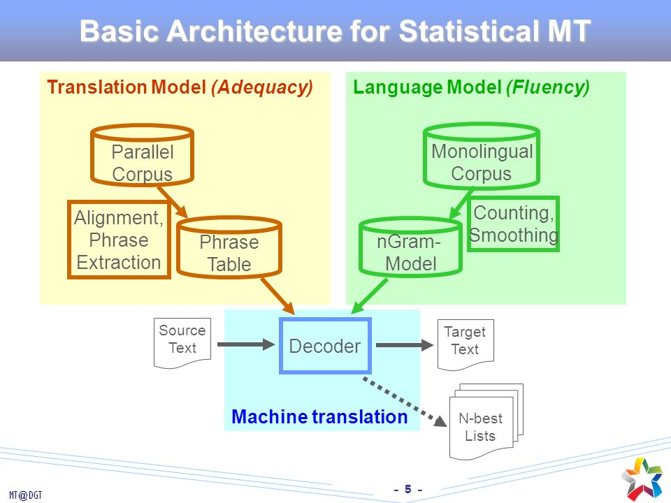 Basic Architecture for Statistical MT