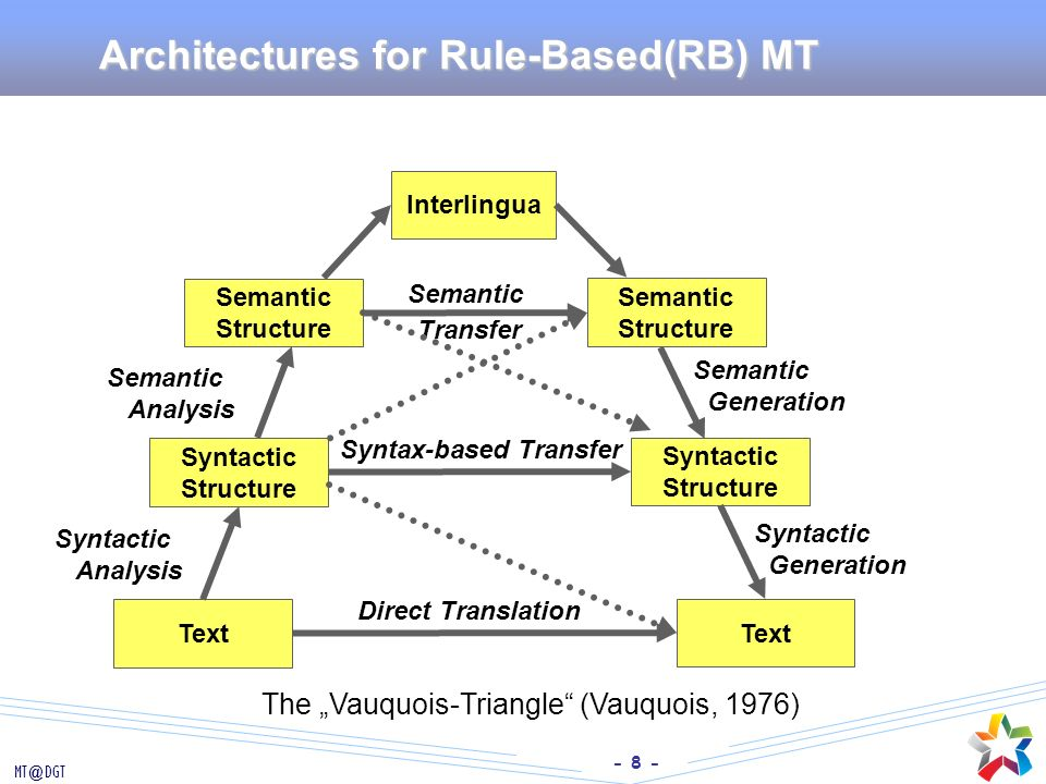 Architectures for Rule-Based(RB) MT