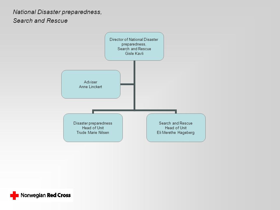National Disaster preparedness,