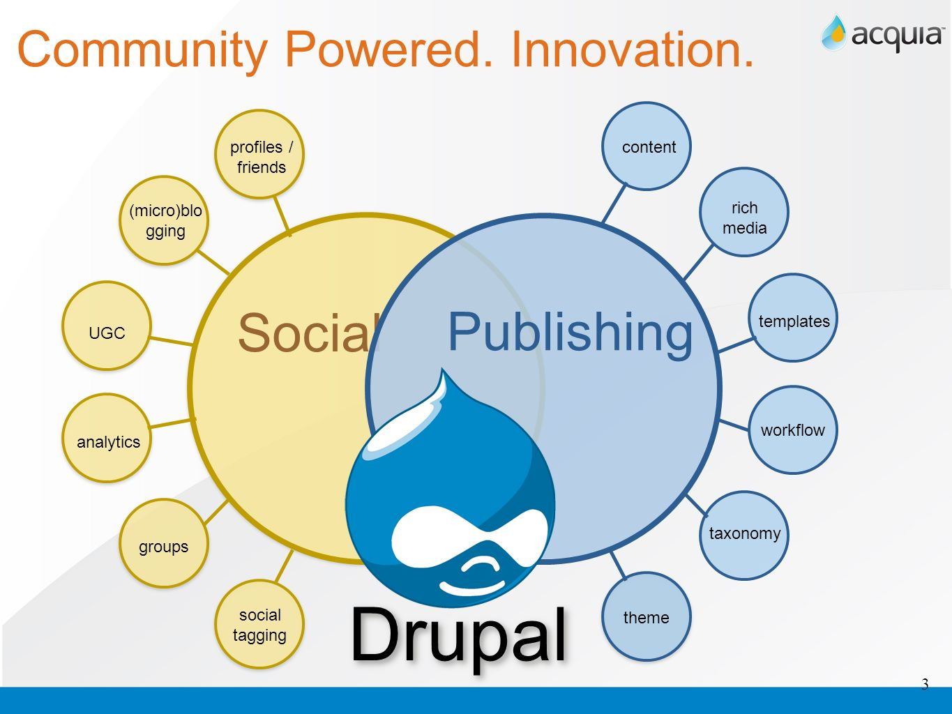 Drupal Social Publishing Community Powered. Innovation. profiles /