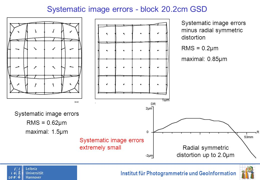 Systematic image errors - block 20.2cm GSD