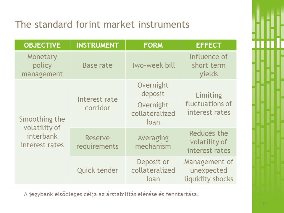 The standard forint market instruments
