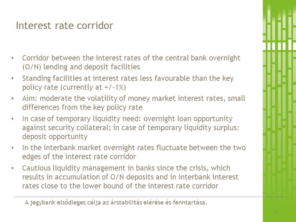 Interest rate corridor