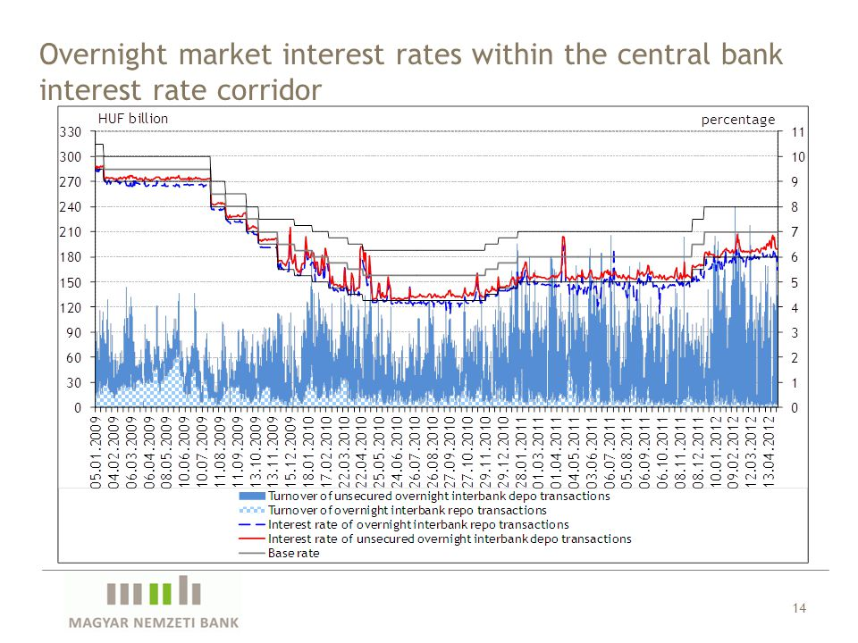 Overnight market interest rates within the central bank interest rate corridor