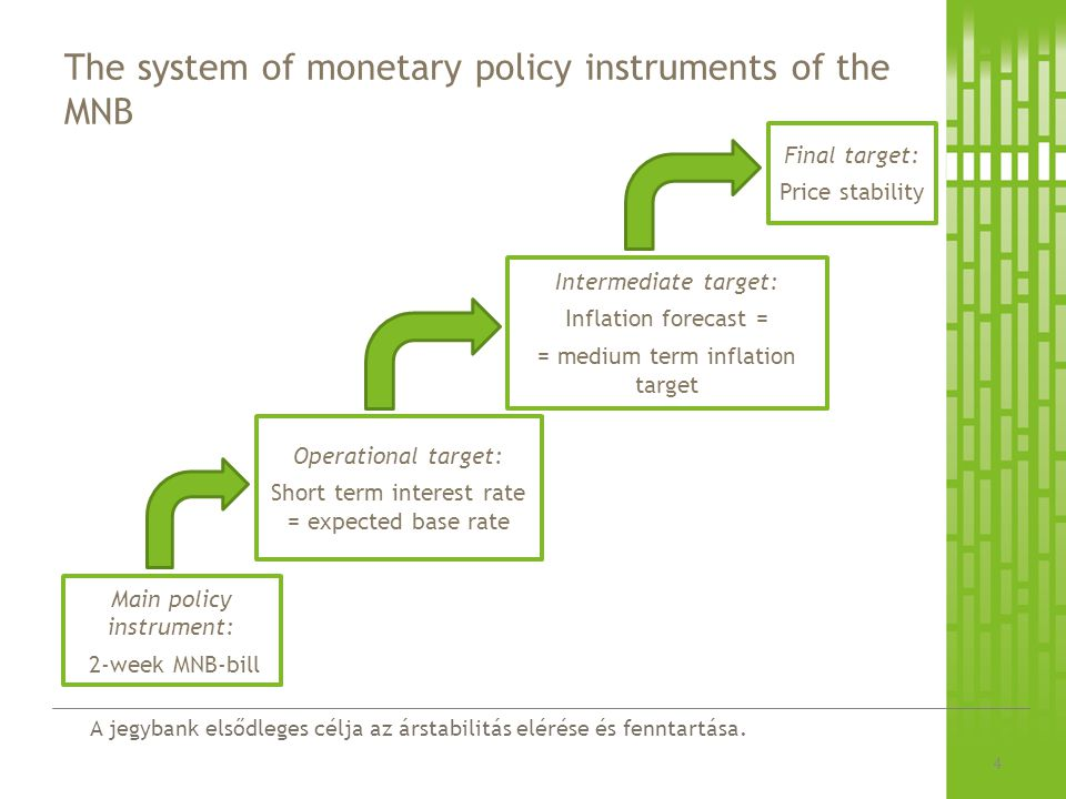 The system of monetary policy instruments of the MNB