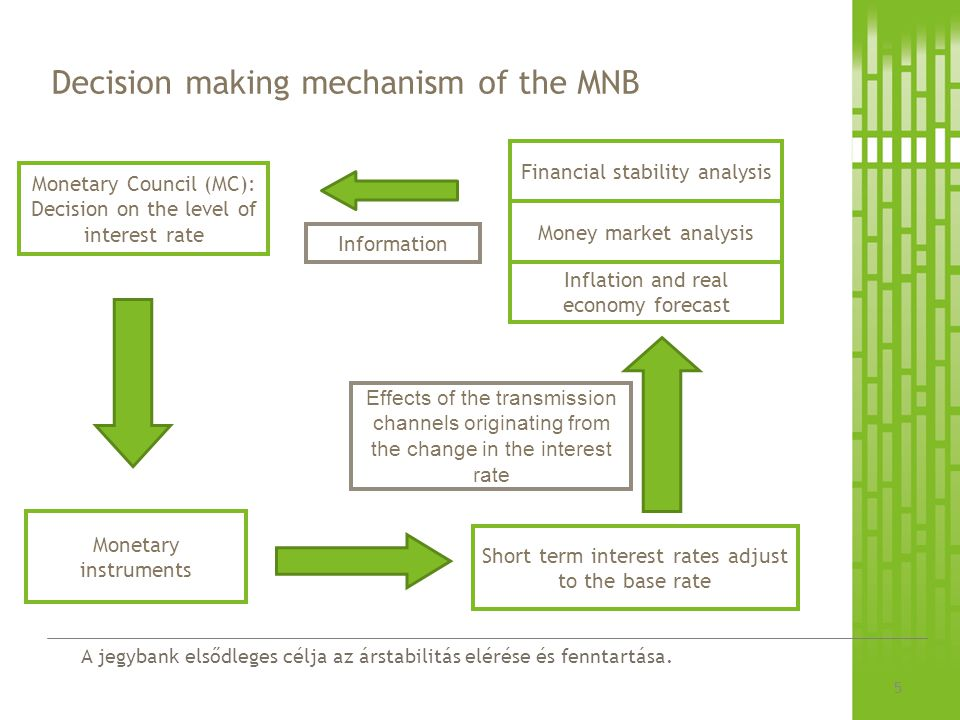 Decision making mechanism of the MNB
