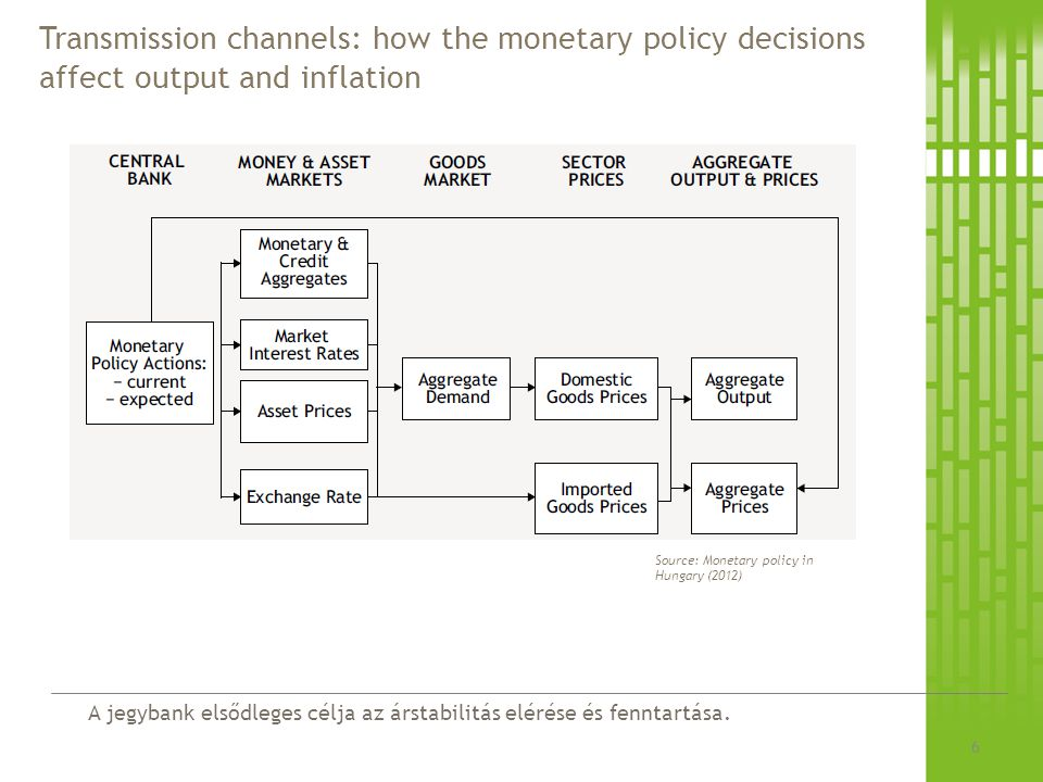 Transmission channels: how the monetary policy decisions affect output and inflation